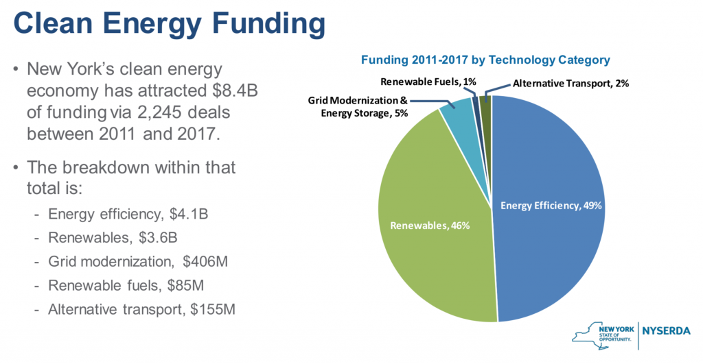 new york clean energy funding
